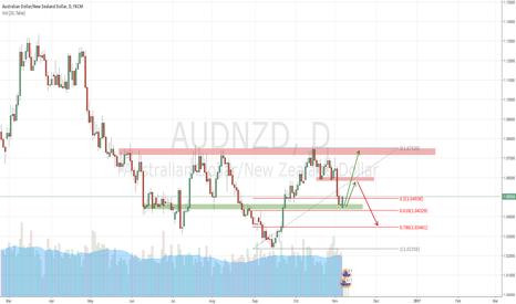 AUDNZD: AUDNZD Long Setup - Bulls attack back from 1.04500 level