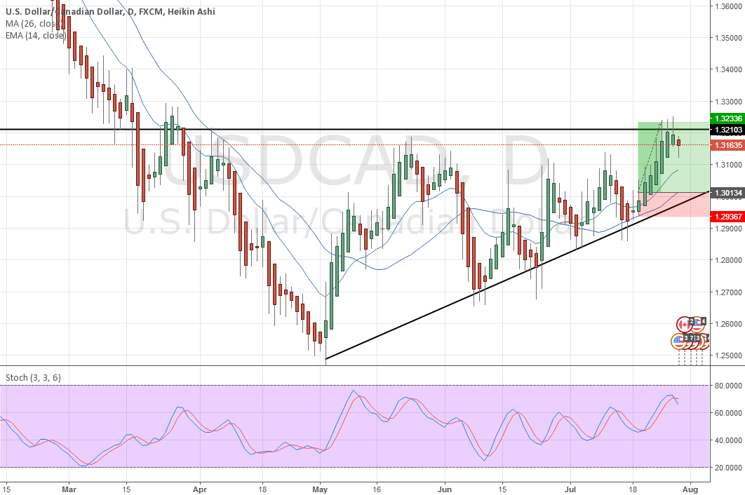 Long Position USDCAD