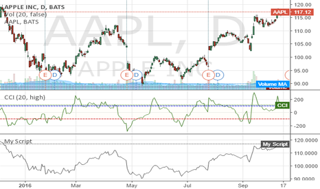 AAPL: APPLE INC (NASDAQ:AAPL) 117.13 -0.50 -0.43% WendyLacson  15 hour