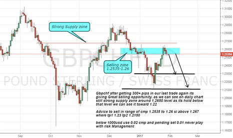 GBPCHF: Gbpchf short on Strong supply zone