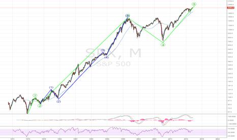 SPX: S&P500 - Beware - 60% downside potential