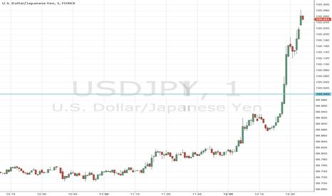 USDJPY: $USDJPY just ripped above 100
