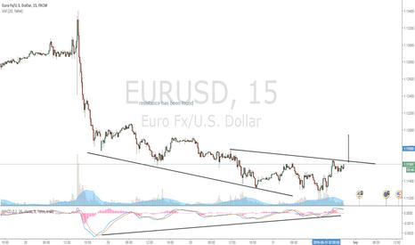 EURUSD: Bullish Pressure