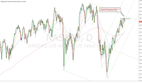 NAS100: False Breakout in NASDAQ when SPX500 is at resistance