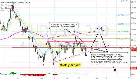 AUDUSD: AUDUSD: 4h Triangle breakout is key in direction of price