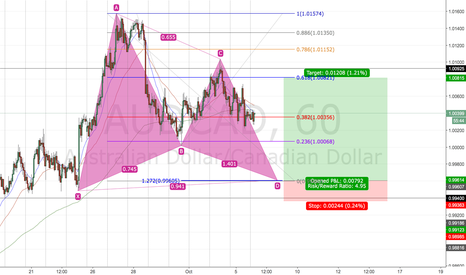 AUDCAD: Possible Bullish Gartley