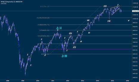 NYA: NYSE ending diagonal