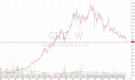 GILD: long at support at 66