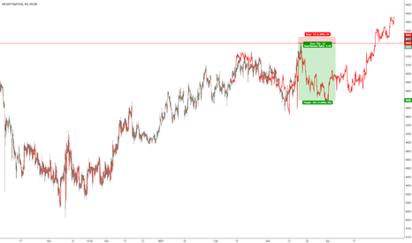 UK100*GBPUSD: $FTSE in USD fractal short