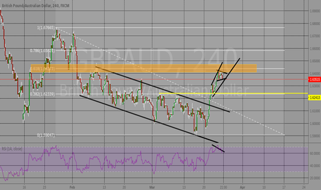 GBPAUD: Possible breakout here or bull flag run up, Resistance zone