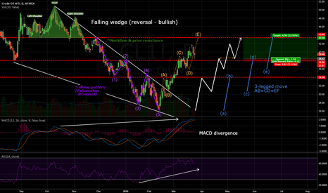 CL1!: Updated Bullish Crude Oil