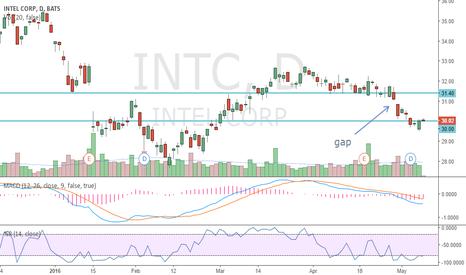 INTC: wait