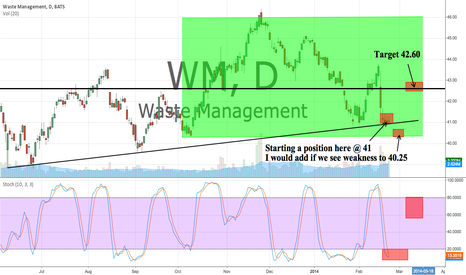 WM: Starting a position here @ 41. Target 42.60
