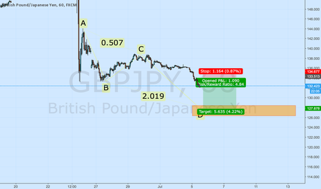 GBPJPY: GBPJPY Outlook Bearish ABCD