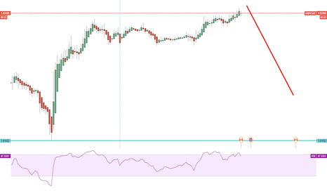 GBPCAD: only sell