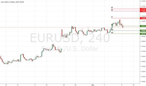 EURUSD: Daily Key Levels on EURUSD