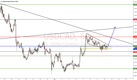 USDCAD: usdcad structure