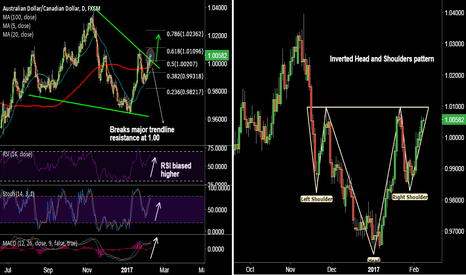 AUDCAD: Inverted H&S on AUD/CAD, long dips