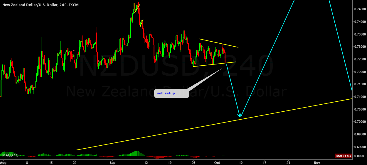 NZDUSD breaking the consolidation