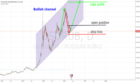 USDRUB: USD/RUB long position
