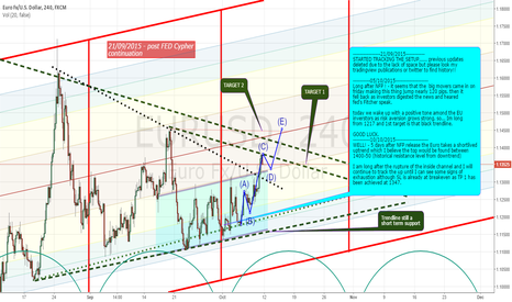 EURUSD: POST FED decision Cypher continuation to LONG bias