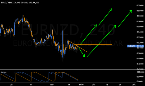 EURNZD: Could see this go once it closes above 1.516.