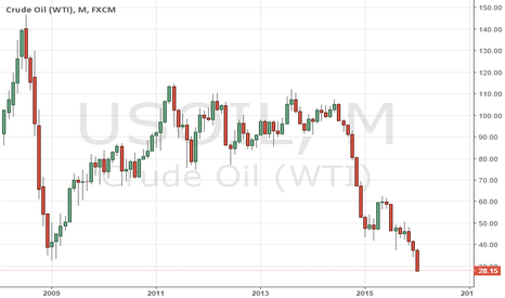 USOIL: Crude Oil Buying Is Here !!!