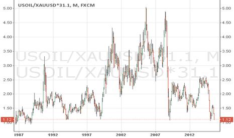 USOIL/XAUUSD*31.1: OIL+GOLD-