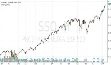 SSO: Анализ инструмента ProShares Ultra S&P500