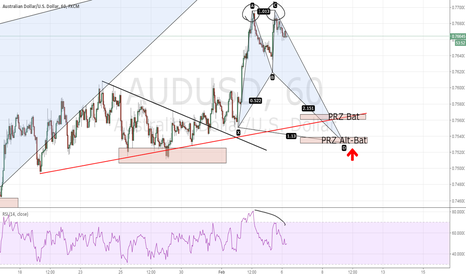 AUDUSD: AUDUSD - Bullish bat or Bullish Alt-Bat?
