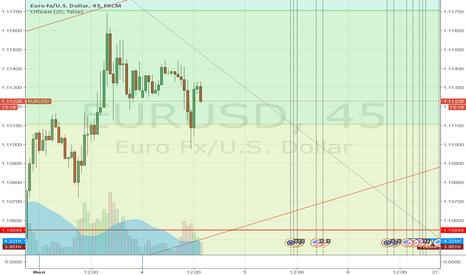 EURUSD: EUR/USD Прогноз на июль 2016