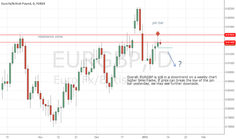 EURGBP: EURGBP At Resistance Level