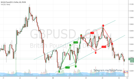 GBPUSD: GBPUSD Trend Line