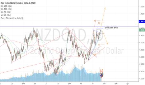 NZDCAD: NZDCAD heading for major breakout