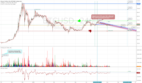 BTCUSD: Just got this great multi-colored volume bar script... added it