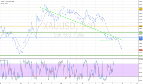 XAUUSD: Gold to test weekly support below 1225.