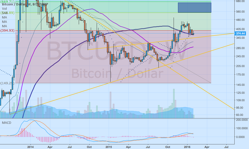 BTC USD resting on 50 week moving average