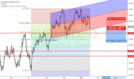 EURUSD: Investment goods EUR/USD
