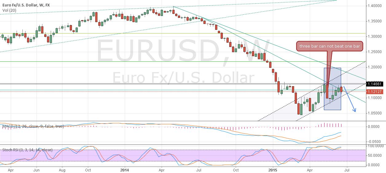 EUR/USD WEEK