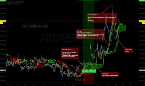 ARDRBTC: ARDR/BTC TA/CA