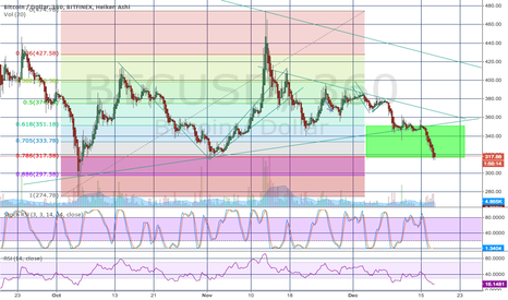 BTCUSD: Short term bottom is in?
