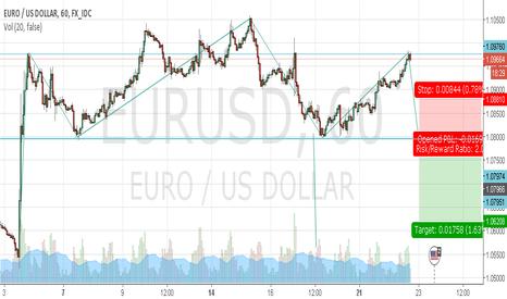 EURUSD: Eur/usd H&S pattern