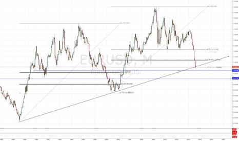EURUSD: EURUSD at trendline support
