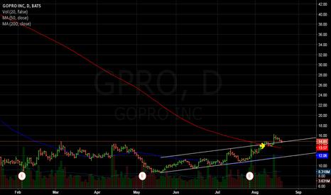 GPRO: channel breakout