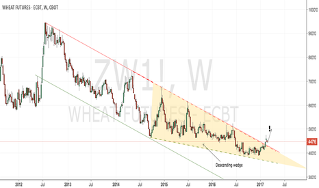 ZW1!: CBoT wheat weekly