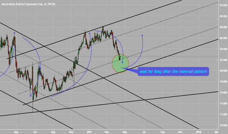 AUDJPY: wait for long after the reversal pattern