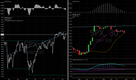 SPX: TIP: Be creative when drawing your trends.