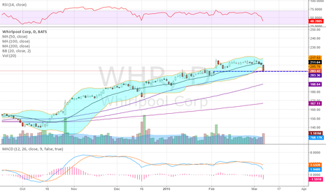 WHR: Closed the gap, out of the BB's and touched 50day SMA