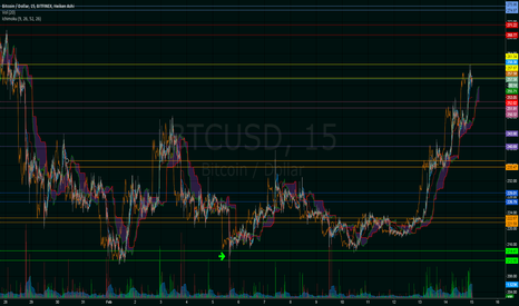BTCUSD: More and updated zones