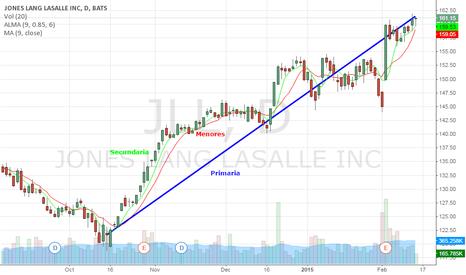 JLL: Tendencias lineales